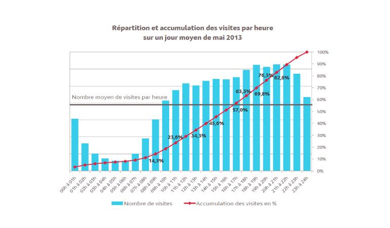 MÉDIAMÉTRIE WEB MAI 2013 - LE TOP 30 ET LES PLUS FORTES PROGRESSIONS agence talisman