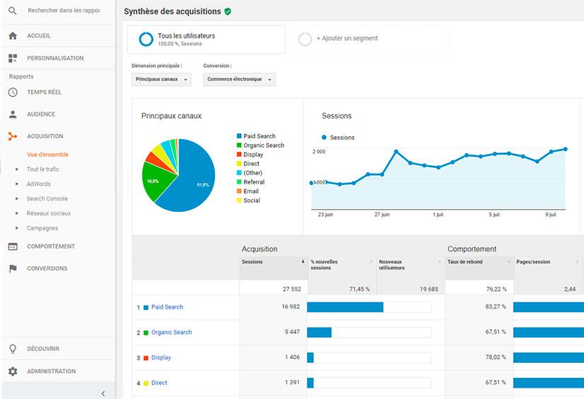 graphique google analytics